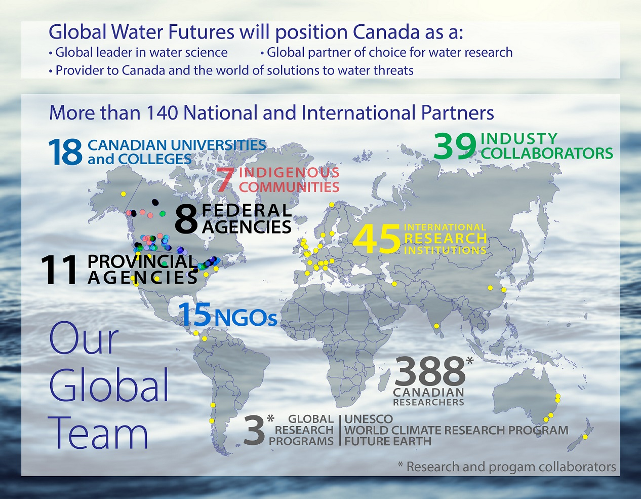 At-a-Glance – Global Water Futures
