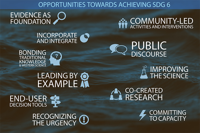 Opportunities towards achieving SDG 6